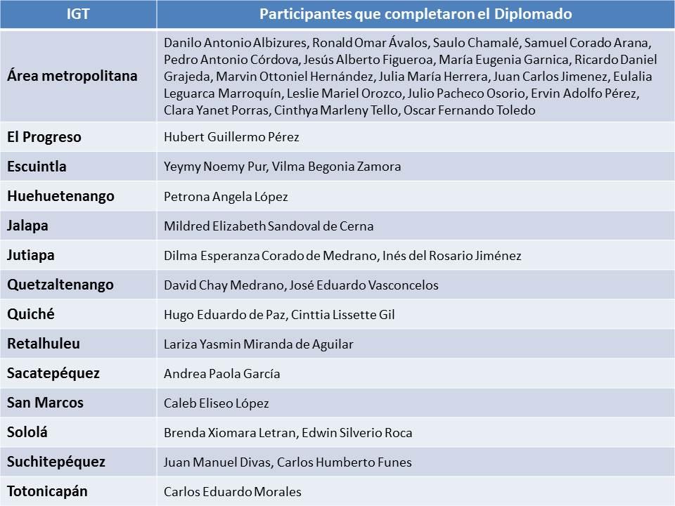 Participantes Diplomado